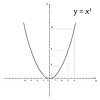 Schemat matematyki paraboli | Stock Vector Graphics