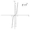 Schemat funkcji kostki paraboli z matematyki | Stock Vector Graphics