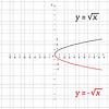 Matematyka funkcją pierwiastka kwadratowego ujemnym | Stock Vector Graphics